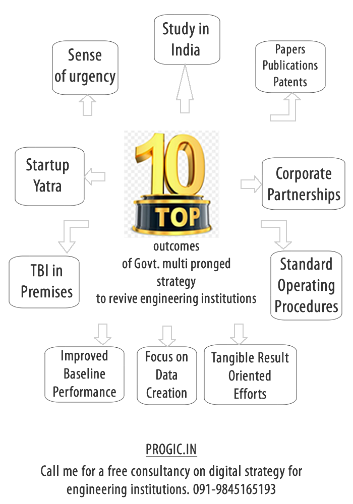 top ten outcomes of govt initiatives to revive engineering education