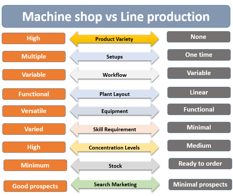 machine shop vs line production