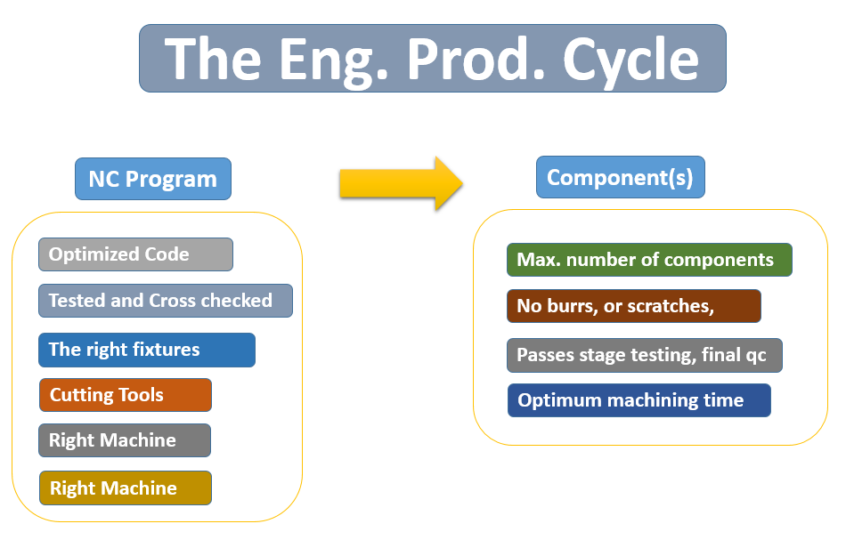 the engineering and production cycle