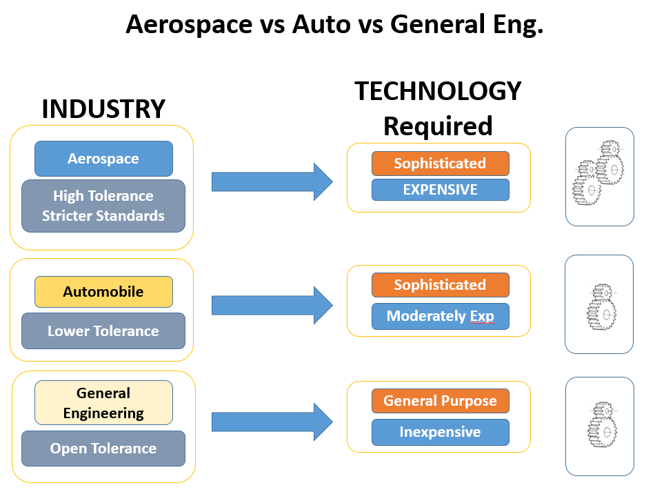 aerospace vs general engineering vs automobile manufacturing