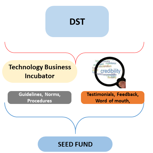 DST, Technology business incubator, guidelines, norms, testimonials, word of mouth and seed fund